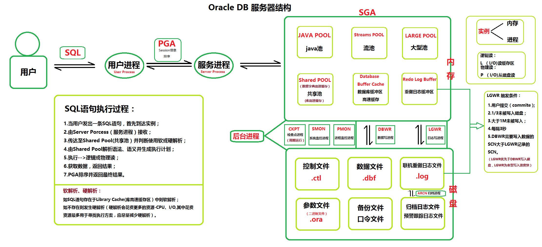 oracle体系结构.png